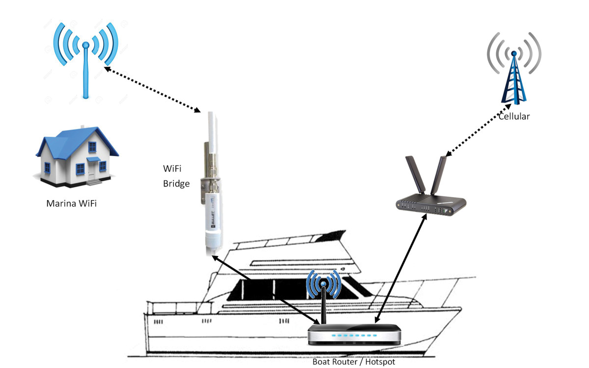 WiFi While Cruising on Your Boat - Power & Motoryacht