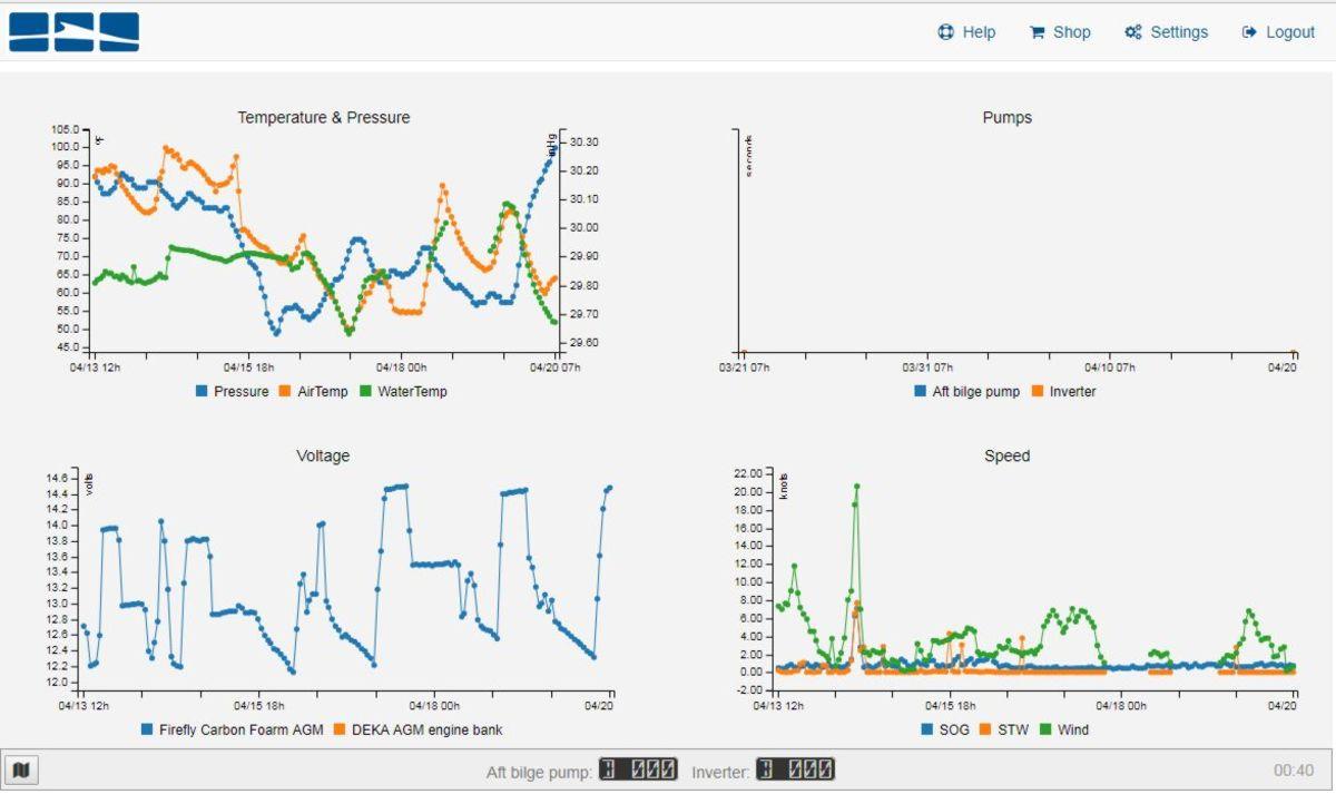 09-one-week-Gizmo-data-on-FloatHub
