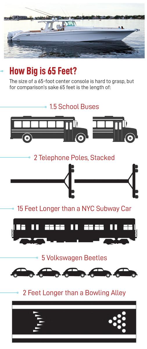 how-big-is-65-feet