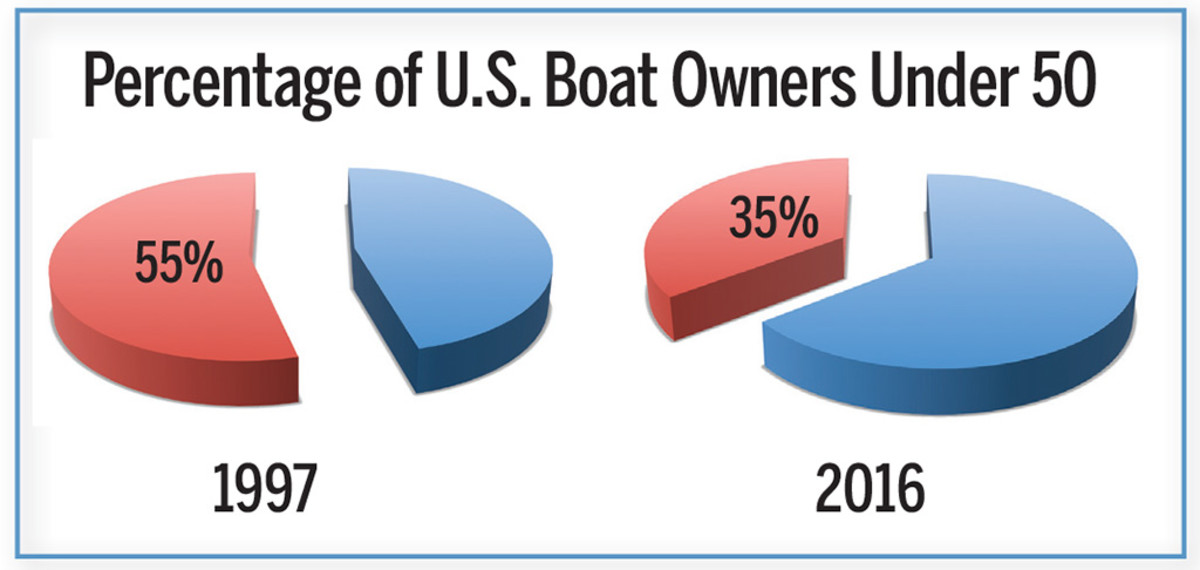Percentage of U.S. Boat Owners Under 50