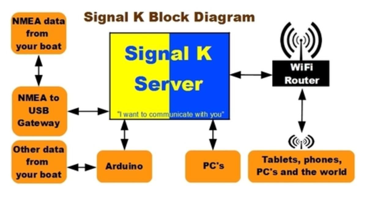 Signal K, a true game changer? - Power & Motoryacht