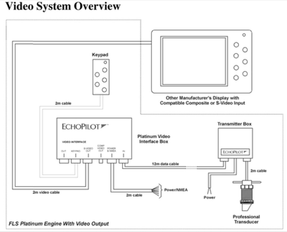 Echopilot_Platinum_FLS_system_diagram_aPanbo.jpg