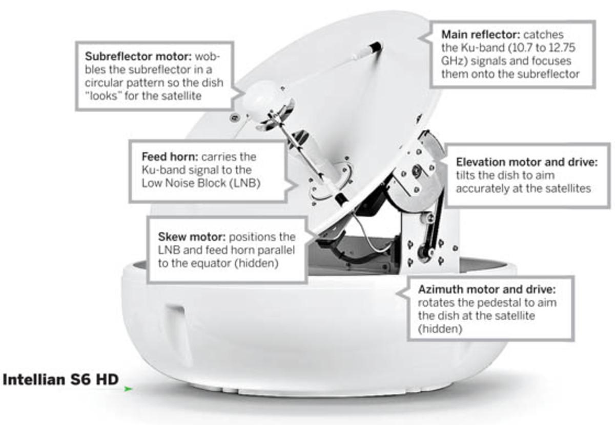 how satellite domes work power u0026 motoryacht