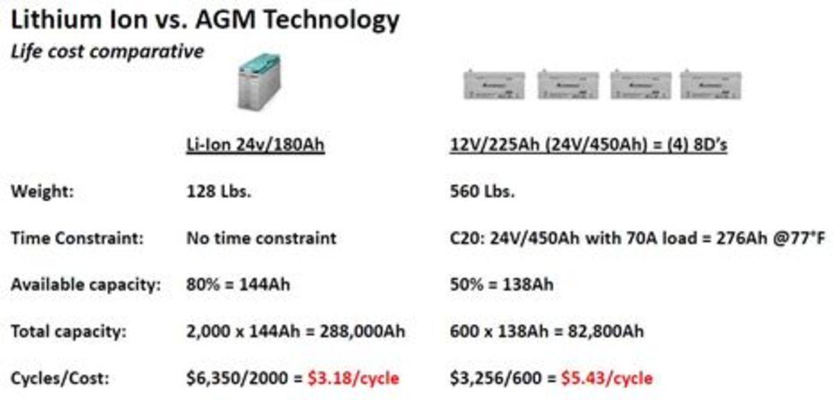Mastervolt_Li_Ion_vs_AGM_cycle_math_aPanbo.jpg