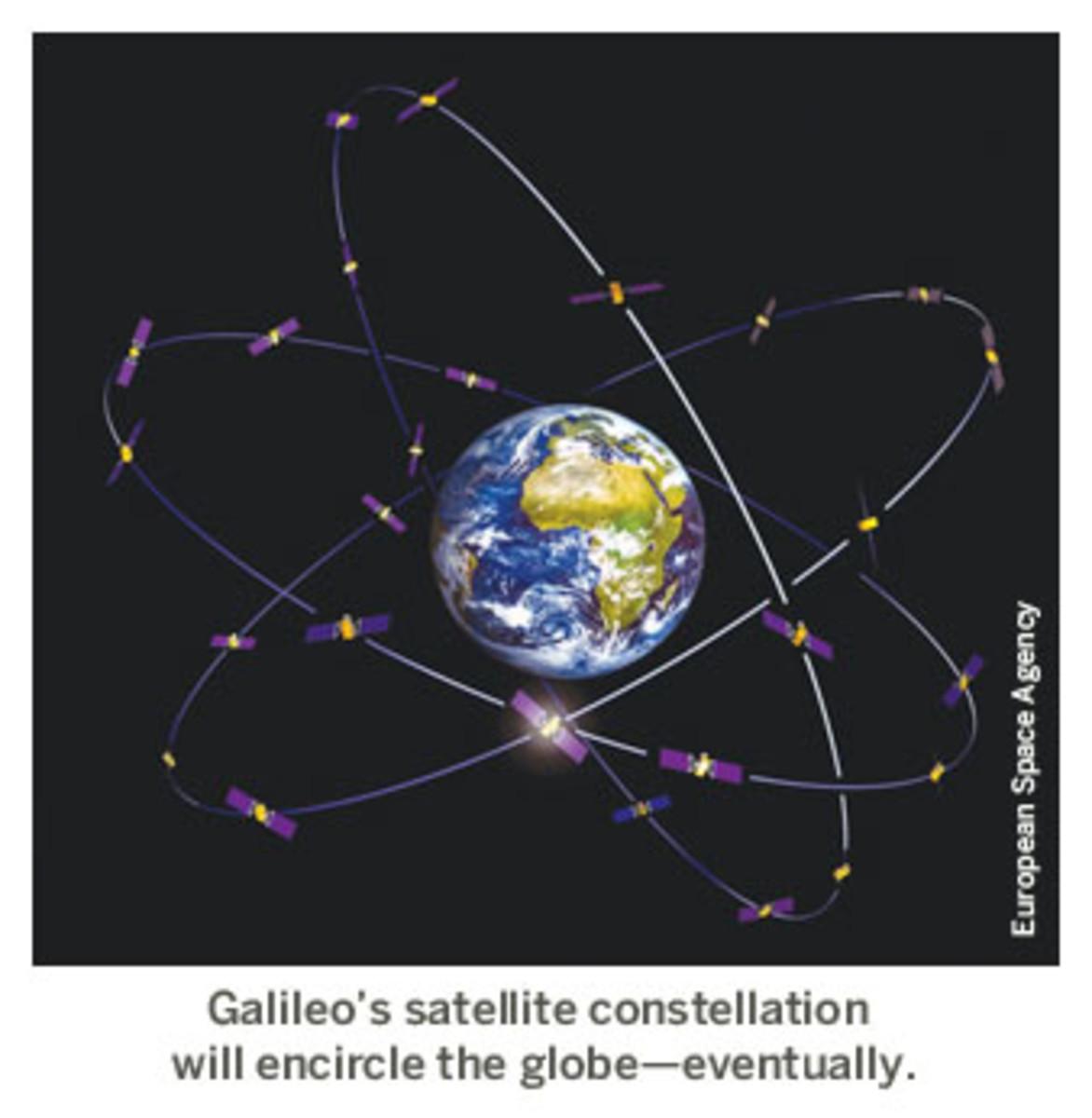 Galileo constellation