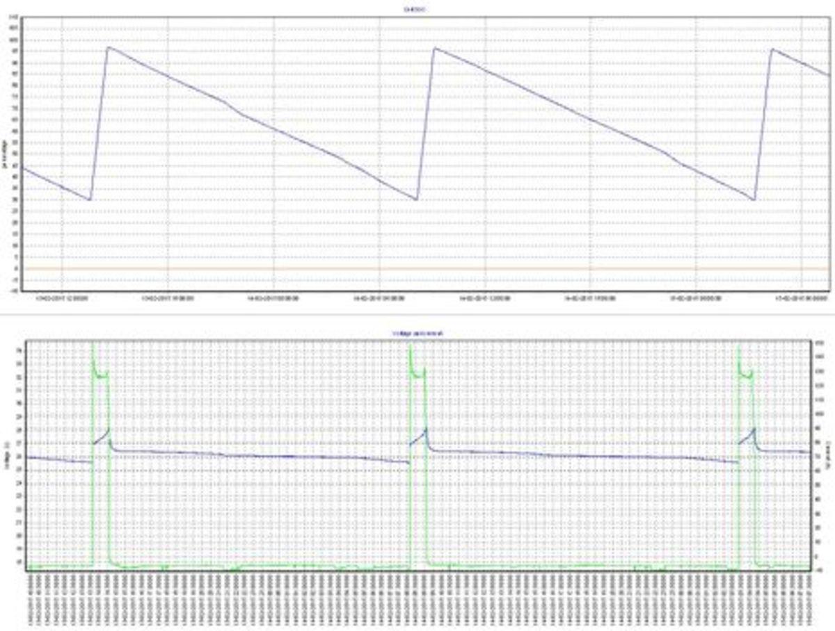 Mastervolt_Li_Ion_VOR65_discharge_charge_profile_aPanbo.jpg