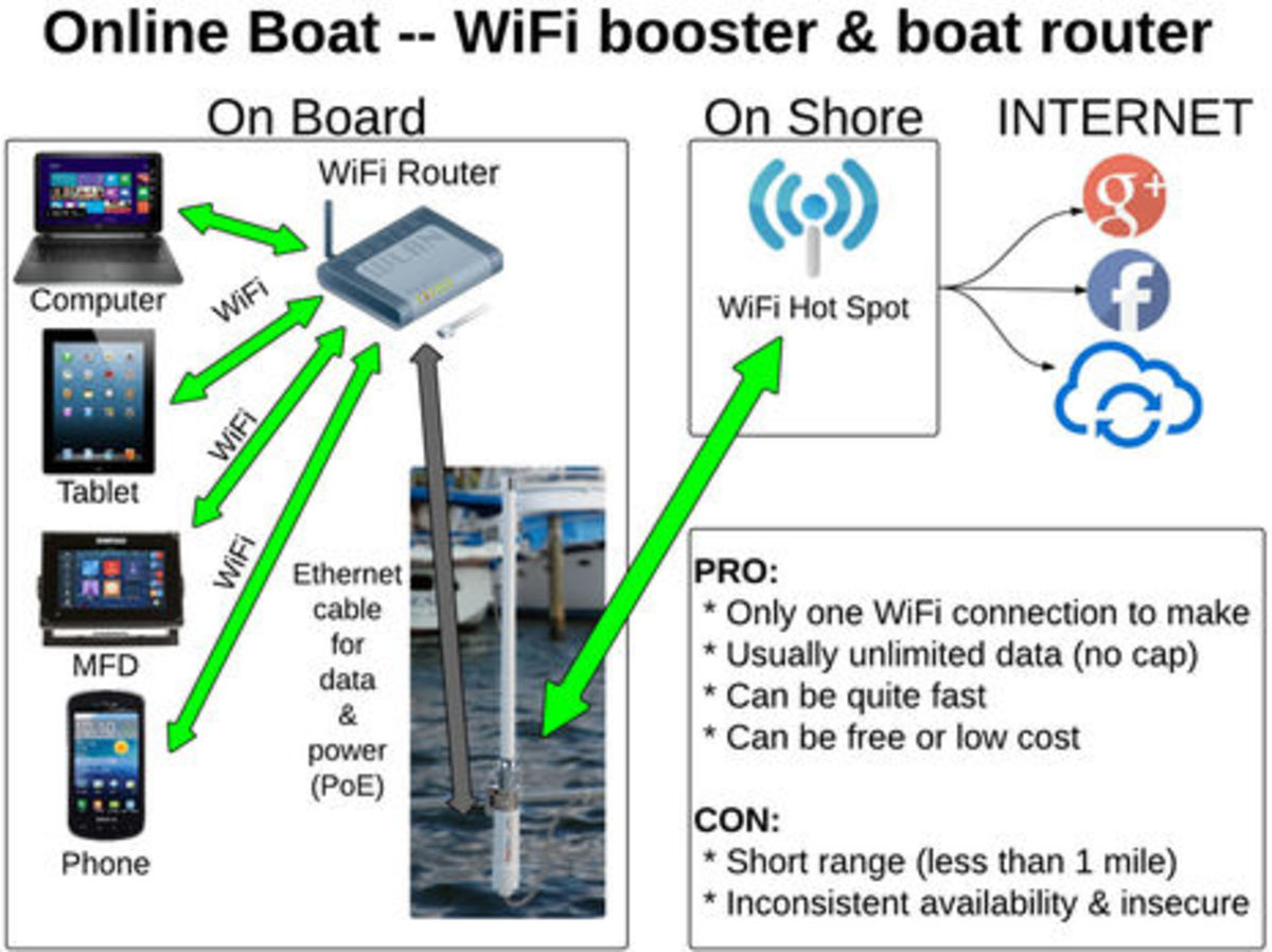 Online_Boat-WiFi_booster_n_router_cPanbo.jpg