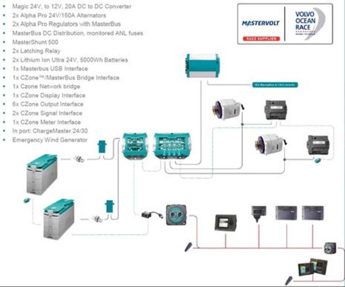 VOR_65_Mastervolt_CZone_power_system_aPanbo.jpg