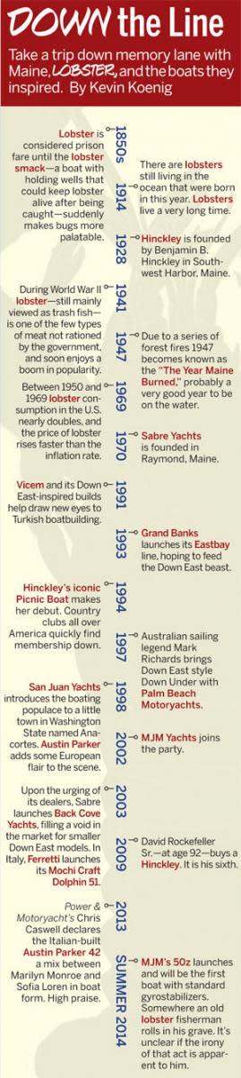 Lobster boat timeline