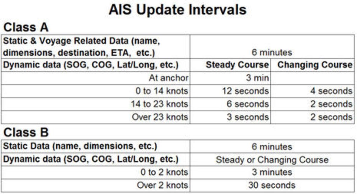 AIS_Update_Intervals_cPanbo.jpg