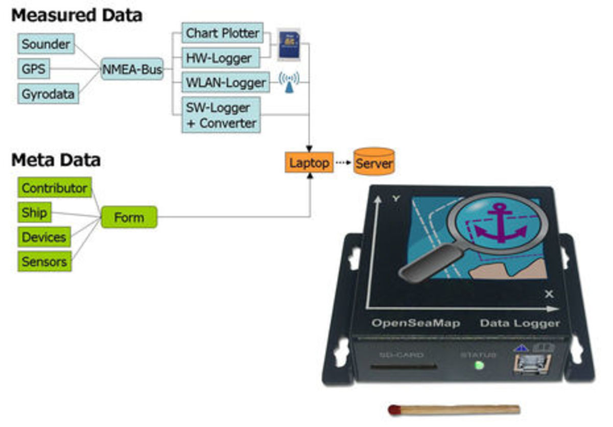 OpenSeaMap_depth_data_collection_overview_n_logger_aPanbo.jpg