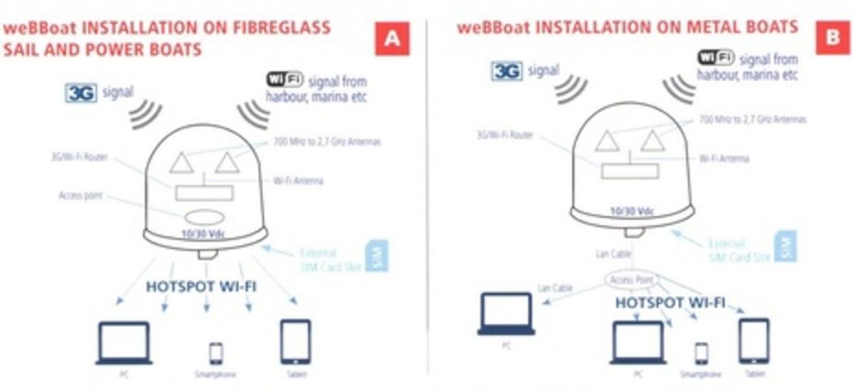 Glomex_WeBBoat_installations.jpg