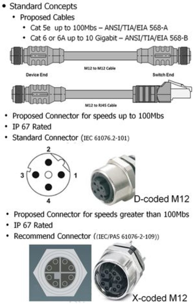 NMEA_OneNet_cables_connectors_courtesy_NMEA.jpg