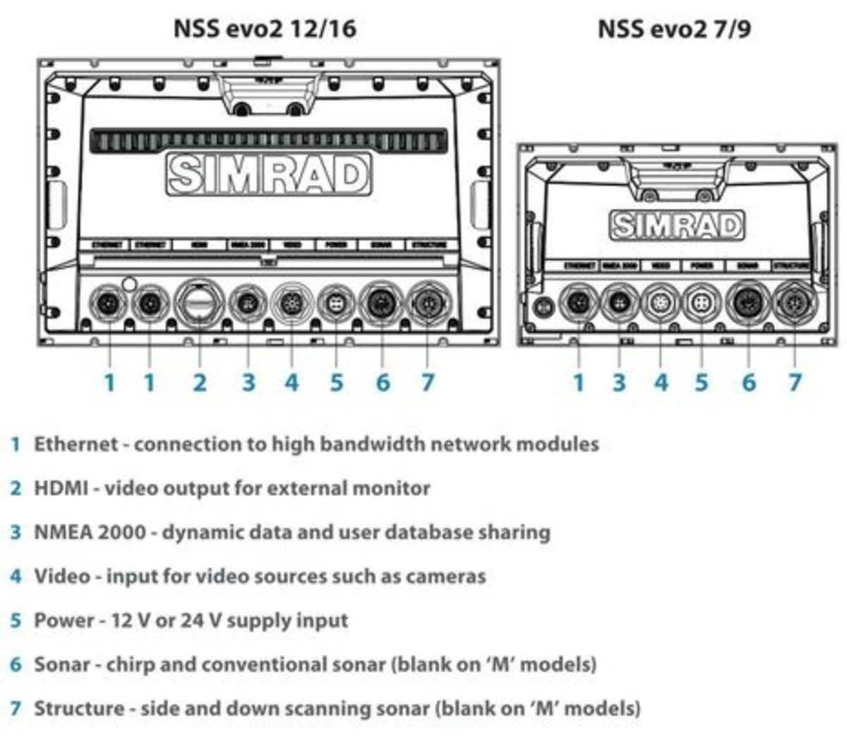 Simrad_NSS_evo2_rear_view_ports_cPanbo.jpg