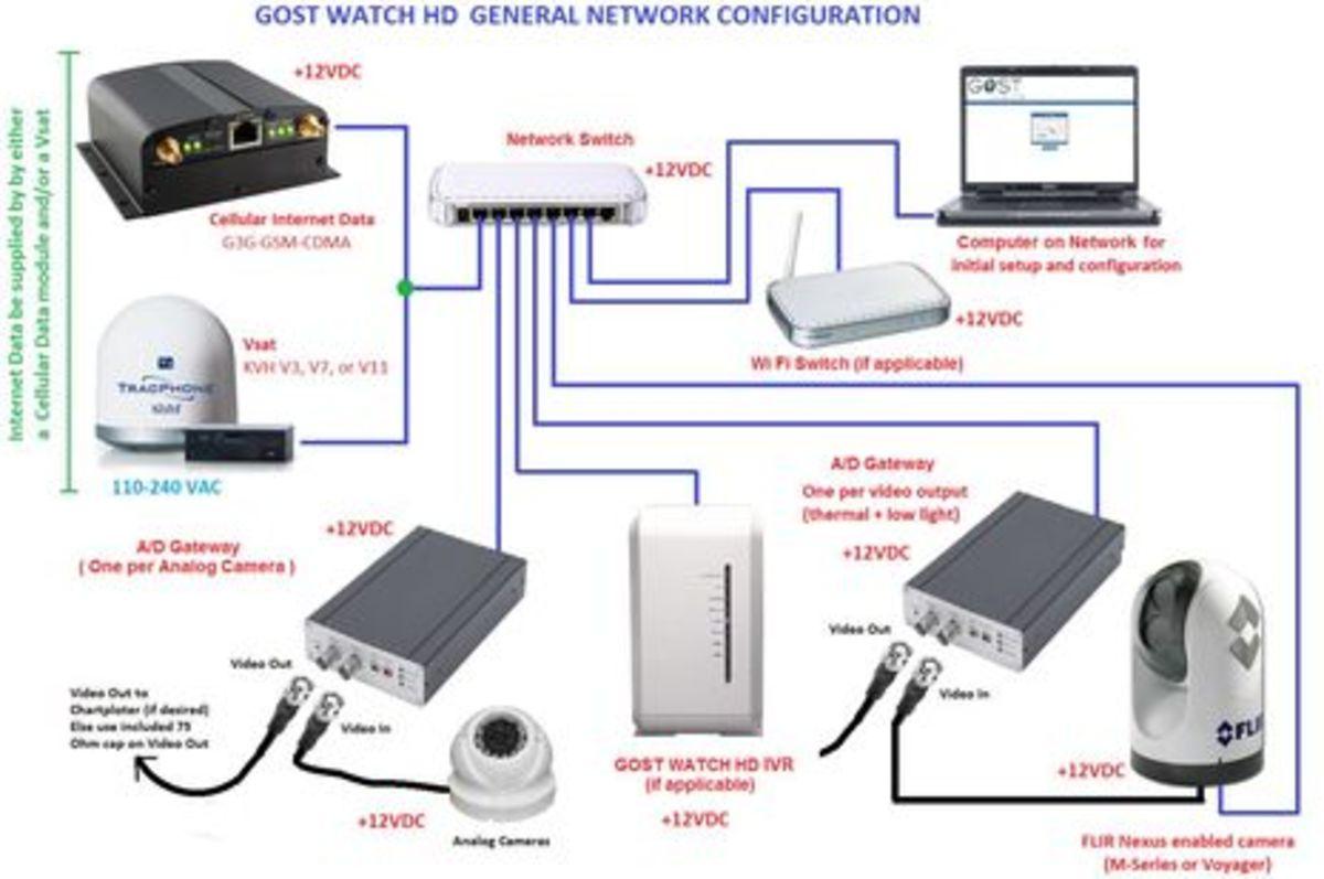 GOST_Watch_HD_configuration_diagram.jpg