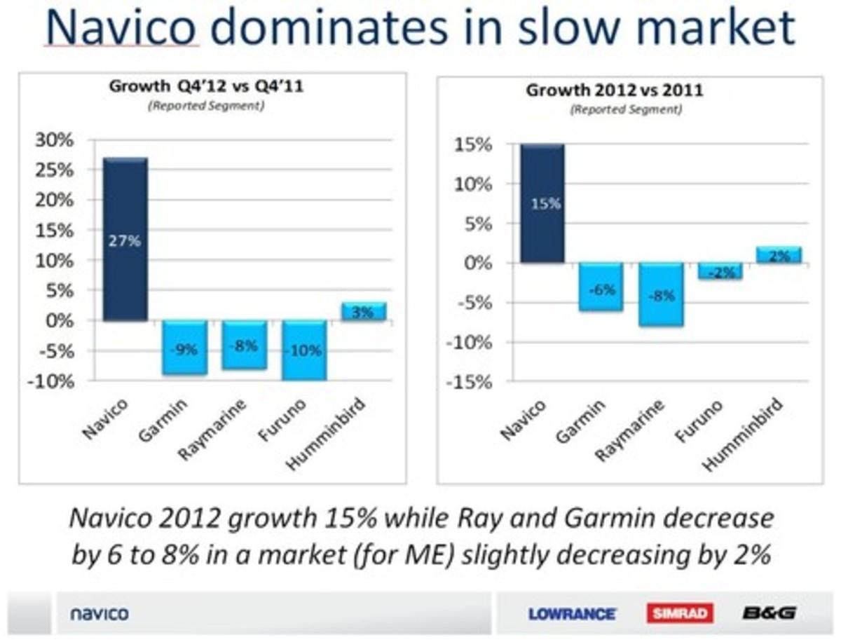 Navico_claimed_2012_market_share_growth.jpg