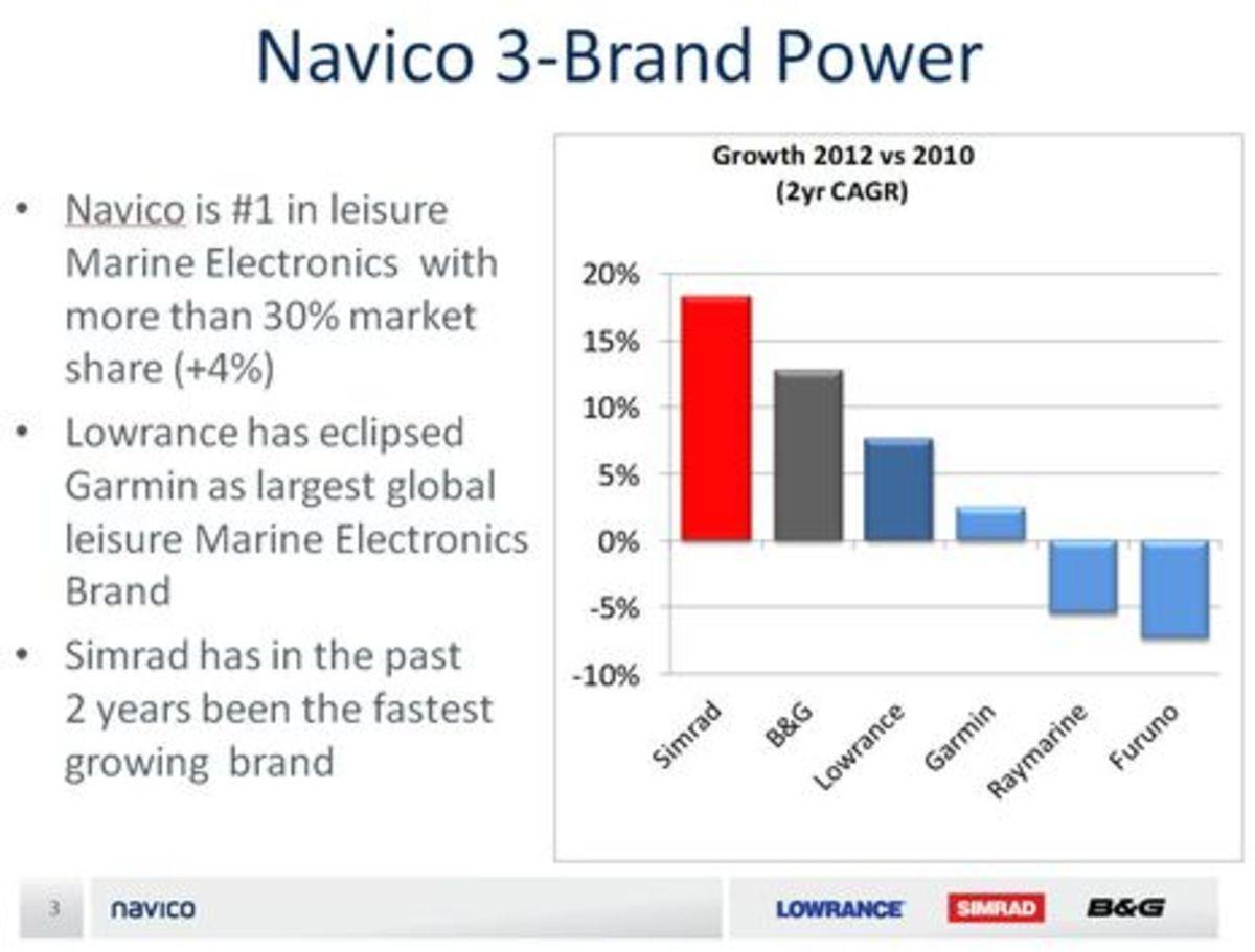 Navico_claimed_2012_vs_2010_market_share_growth.jpg