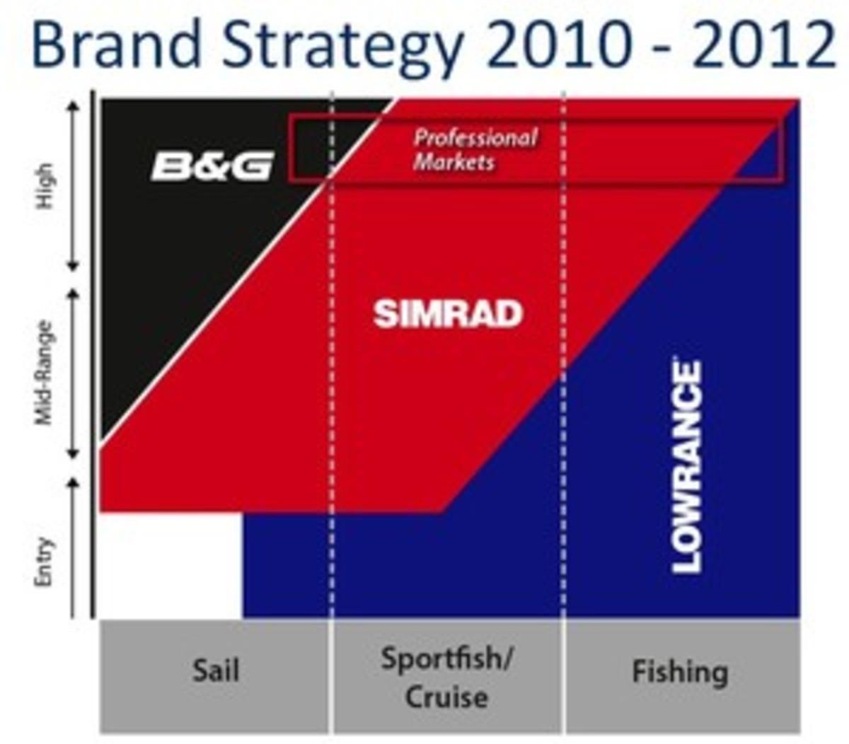 Navico_brand_strategy_2010-12.jpg