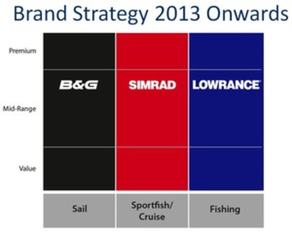 Navico_brand_strategy_2013_onwards.jpg