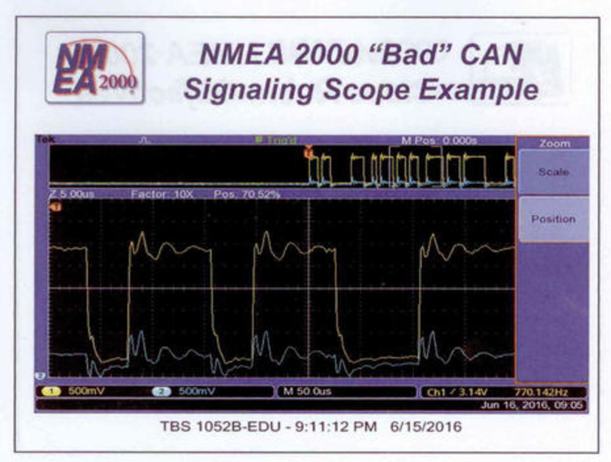 Nmea 2000 Realities The Pro Installer View Power Motoryacht Sunseeker Boat Wiring Diagram Advanced N2k Bad Signaling Scope Image Cover Courtesy