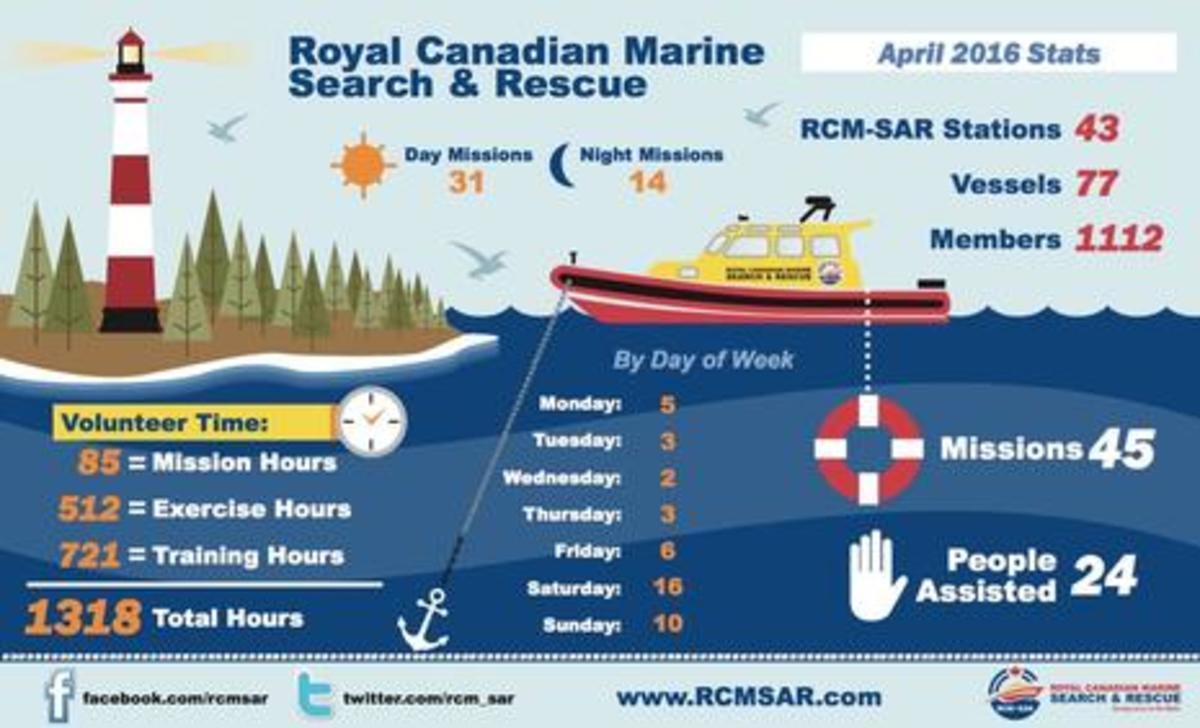 RCMSAR April 2016 statistics