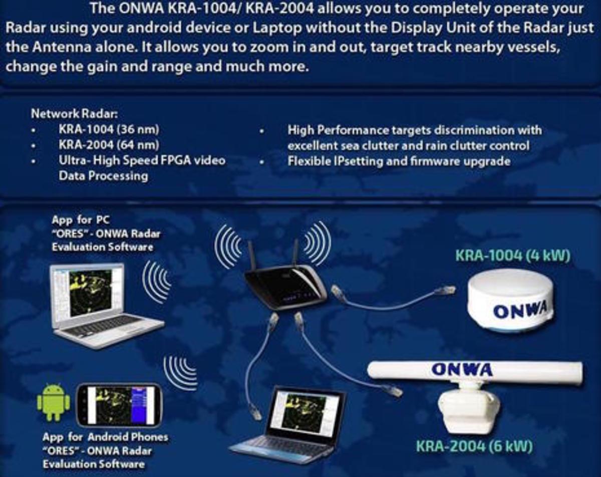 Onwa networked radar