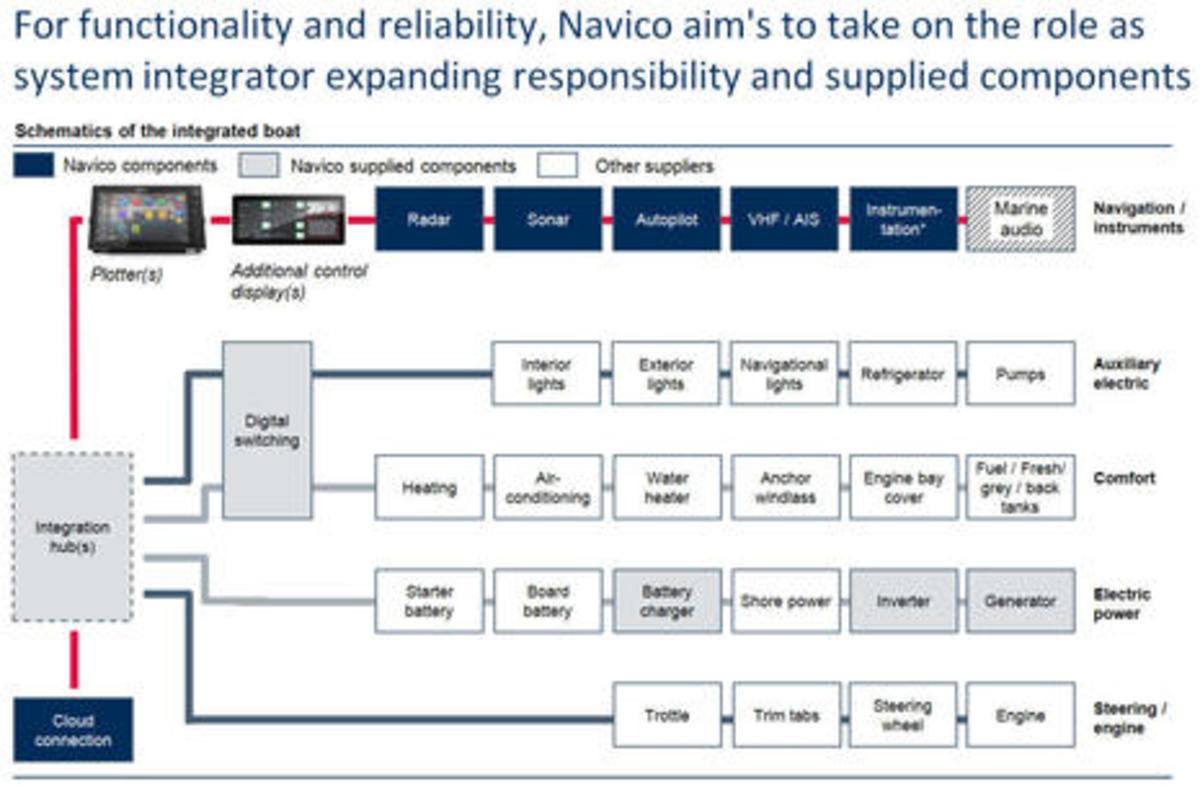 Navico_Hawks_2017_CEO_presentation_Integration_5_cPanbo_.jpg