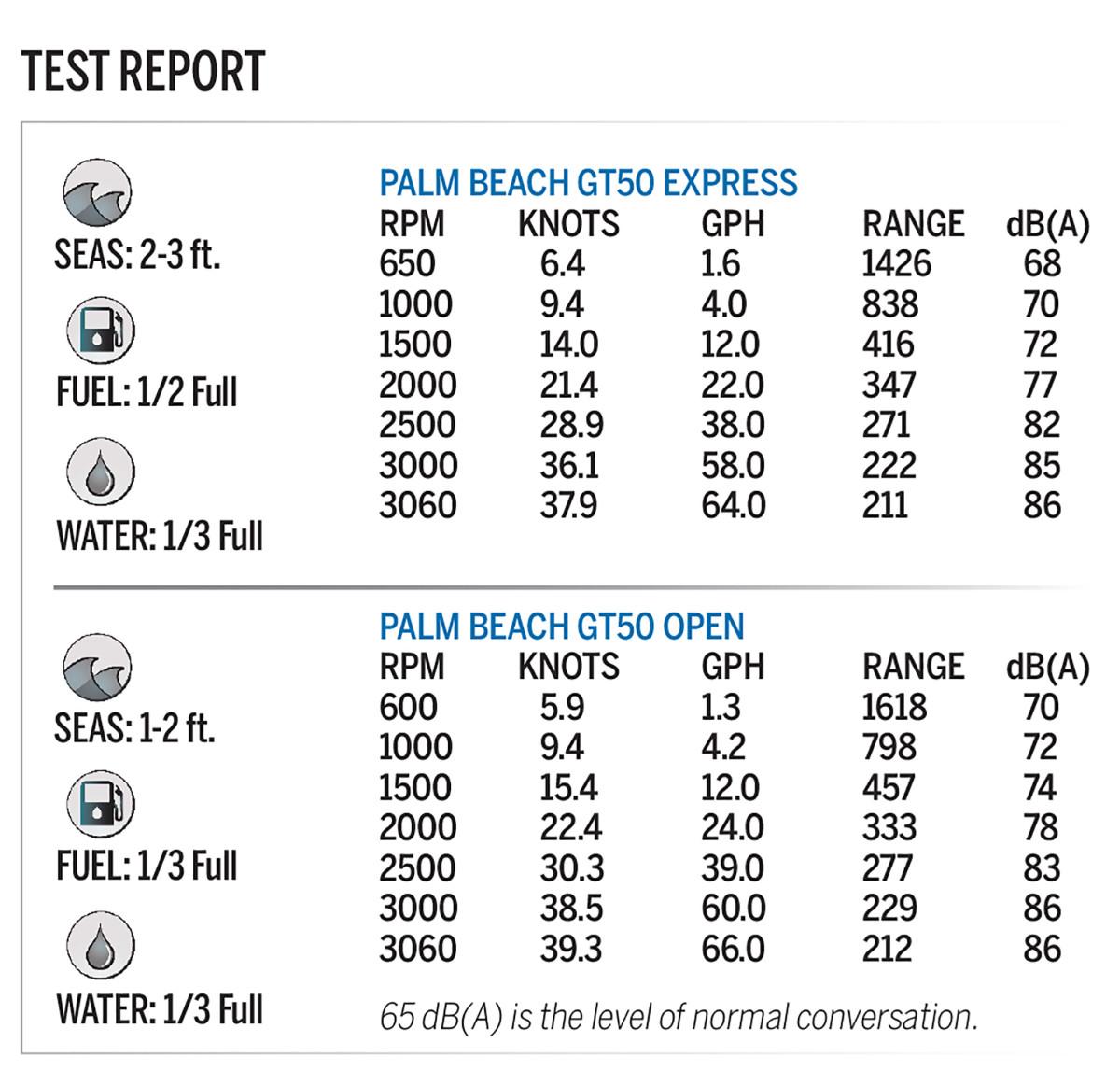 Test-Report-Palm-Beach-50GT