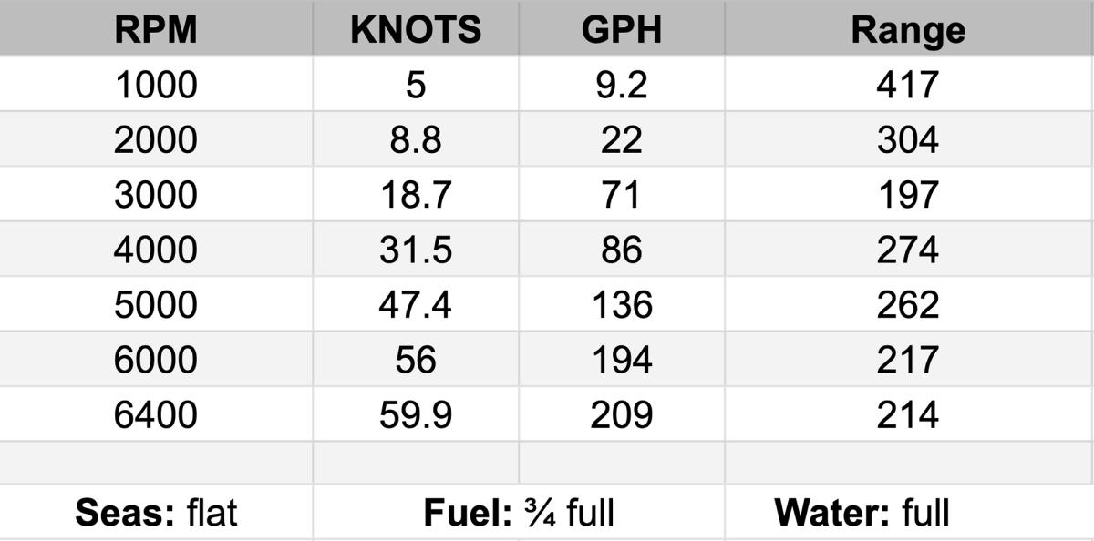 Test-numbers-Formula 500 SSC