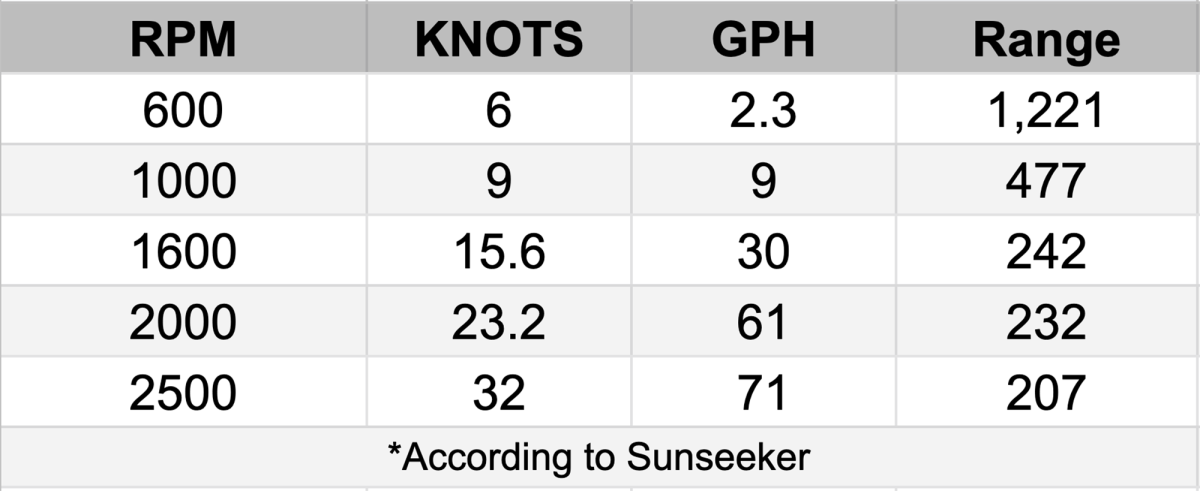 Sunseeker Predator 55 Evo Performance numbers